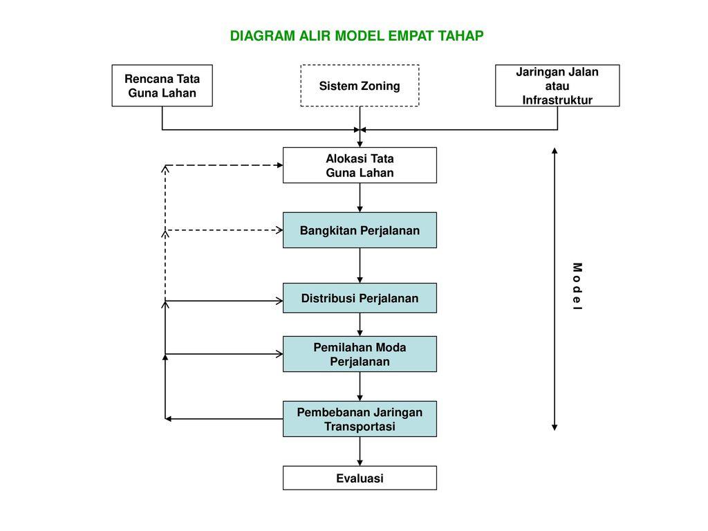 Pengantar model perkiraan kebutuhan transportasi ppt download diagram alir model empat tahap ccuart Images