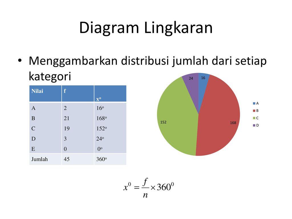 Penyajian data berdasarakan daftar statistik dan diagram ppt download 5 diagram lingkaran menggambarkan ccuart Images