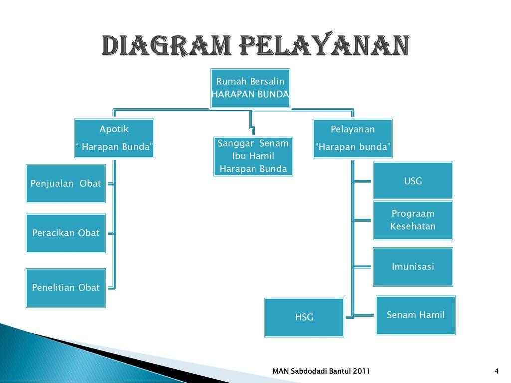 Rumah bersalin harapan bunda ppt download 4 diagram pelayanan ccuart Gallery