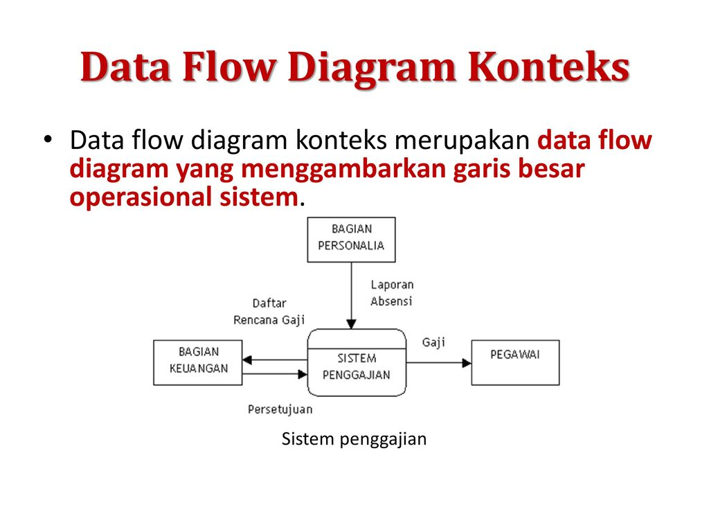 Materi bab 7 sistem informasi ppt download data flow diagram konteks ccuart Choice Image