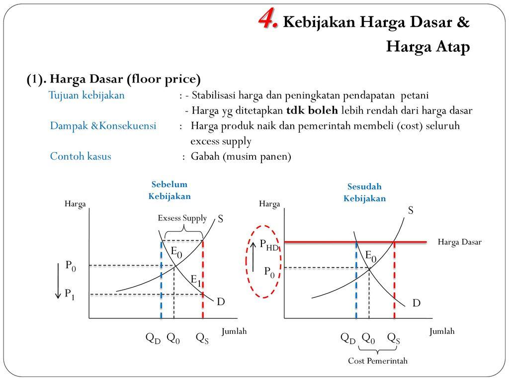 Topik 11 Kebijakan Harga Produk Pertanian Ppt