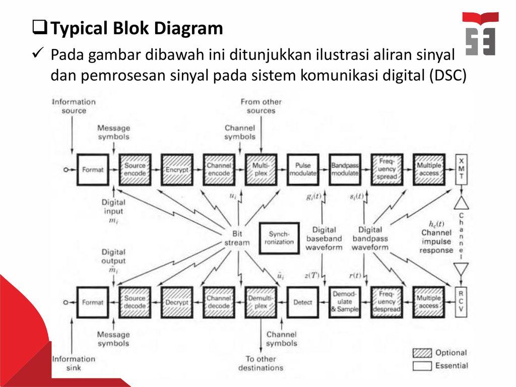 Temu 1 pendahuluan komunikasi digital sinyal dan spektrum ppt 11 typical blok diagram pada gambar dibawah ini ditunjukkan ilustrasi aliran sinyal dan pemrosesan sinyal pada sistem komunikasi digital dsc ccuart Gallery