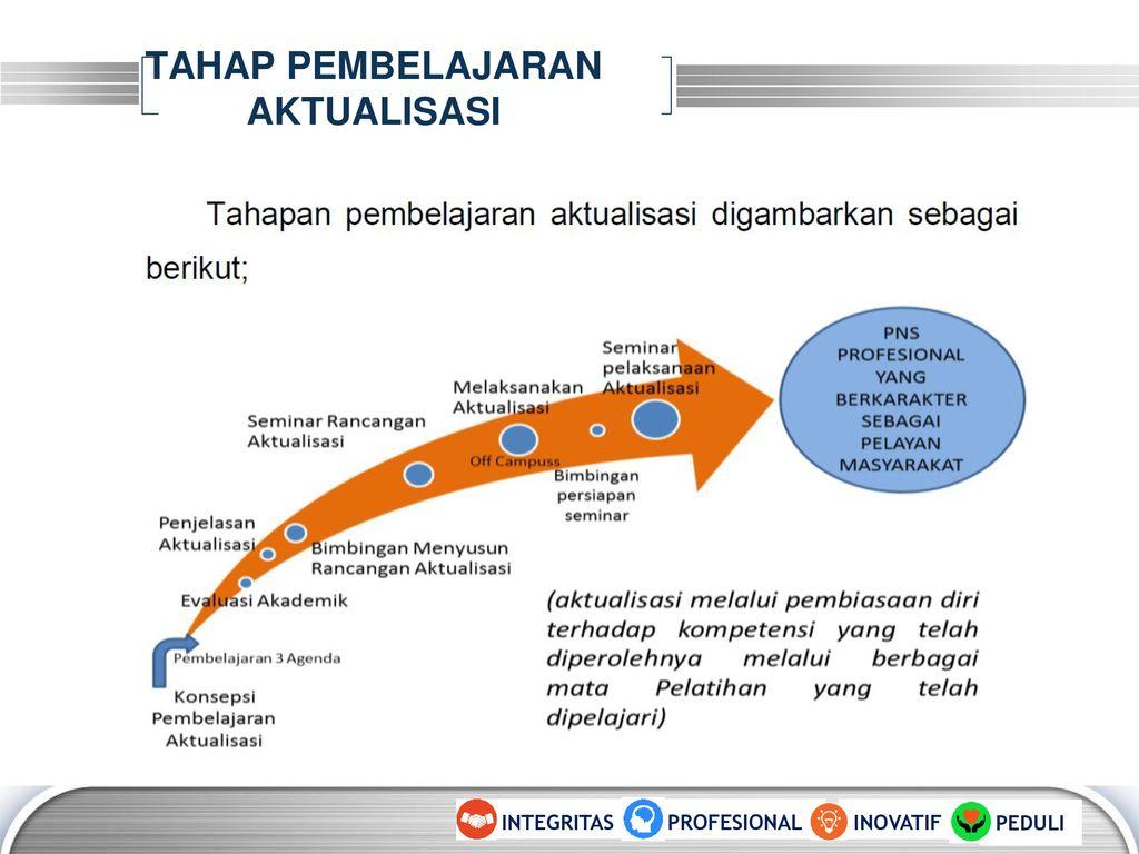 Konsepsi Aktualisasi Latihan Dasar Cpns Ppt Download