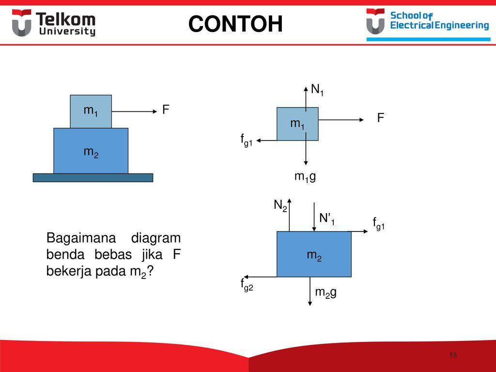 Bab 3 dinamika ppt download contoh bagaimana diagram benda bebas jika f bekerja pada m2 m1 f m1g ccuart Choice Image