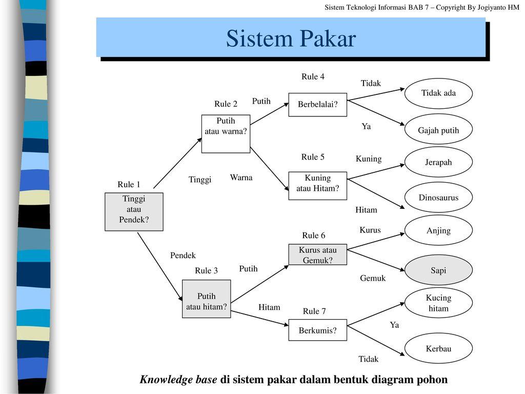 Bab 7 aplikasi sistem teknologi informasi di level level organisasi knowledge base di sistem pakar dalam bentuk diagram pohon ccuart Images
