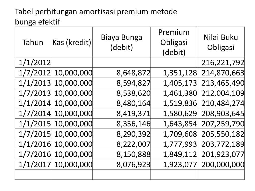 Contoh Soal Obligasi Premium Dan Diskonto Kumpulan Soal Pelajaran 8