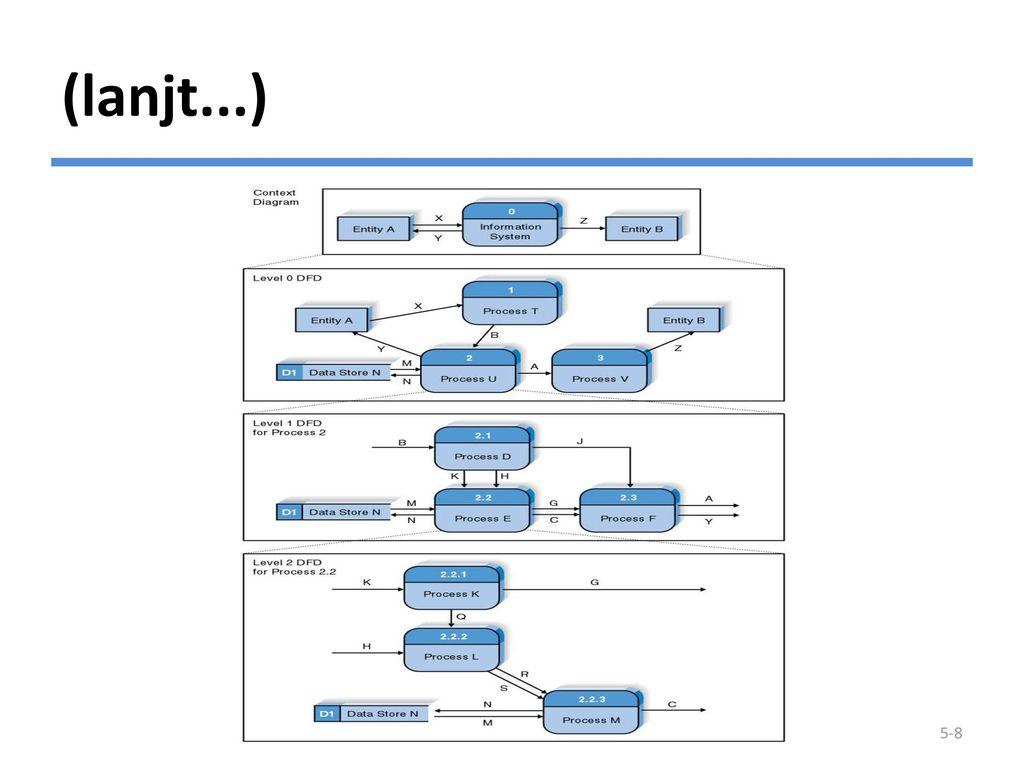 Membuat data flow diagram ppt download 9 context diagram ccuart Image collections
