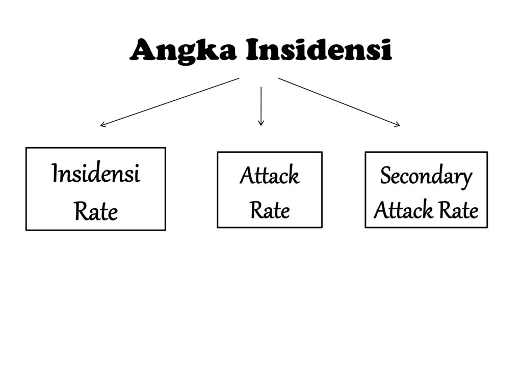 Angka Insidensi Insidensi Rate Attack Rate Secondary Attack Rate