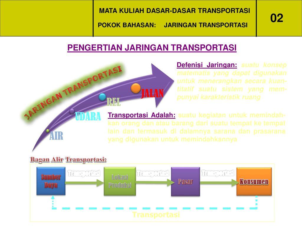 Mata kuliah dasar dasar transportasi ppt download mata kuliah dasar dasar transportasi ccuart Images