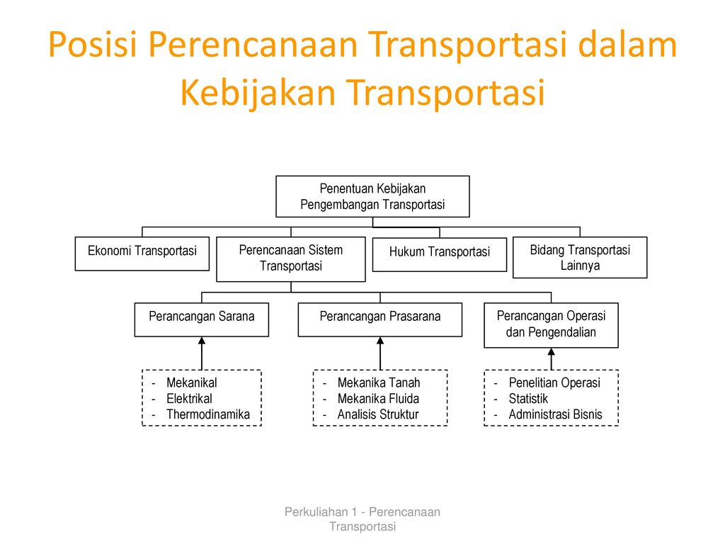 Mata kuliah dasar dasar transportasi ppt download posisi perencanaan transportasi dalam kebijakan transportasi ccuart Images