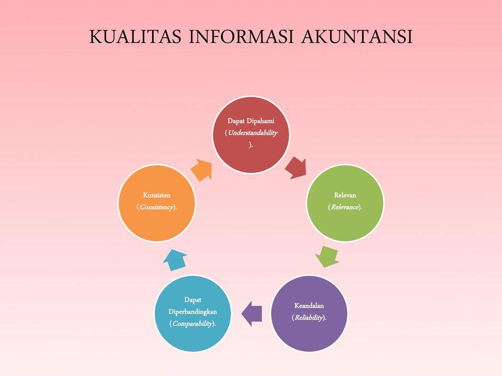 Akuntansi Sebagai Sistem Informasi Persamaan Dasar Akuntansi Ppt Download