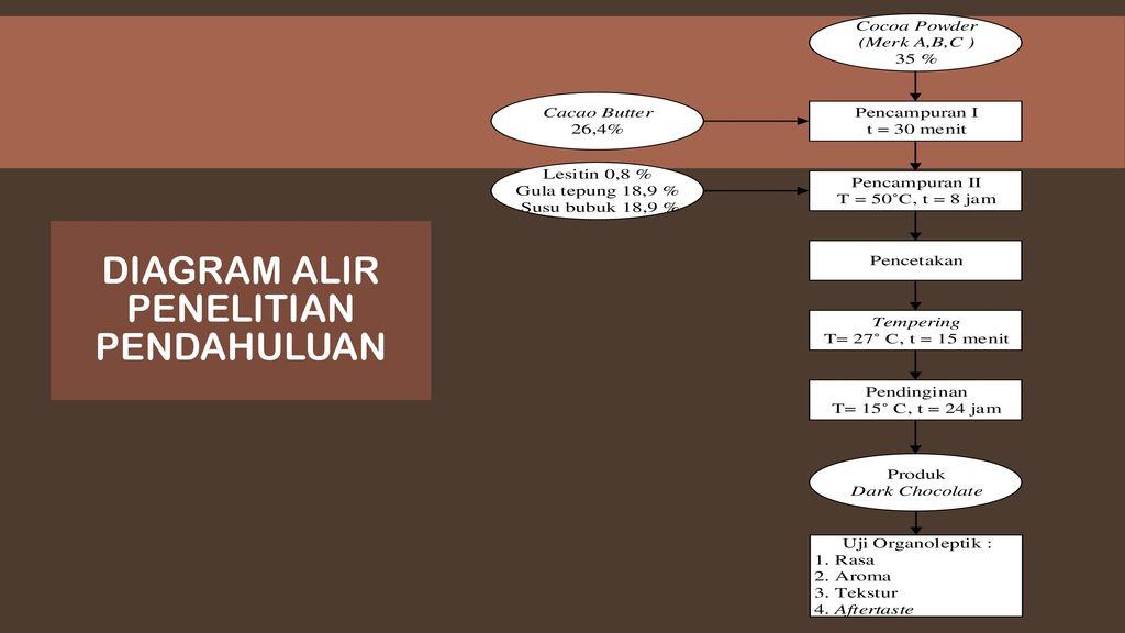 Dosen pembimbing ii dr nana sutisna a m ppt download 18 diagram alir penelitian pendahuluan ccuart Image collections