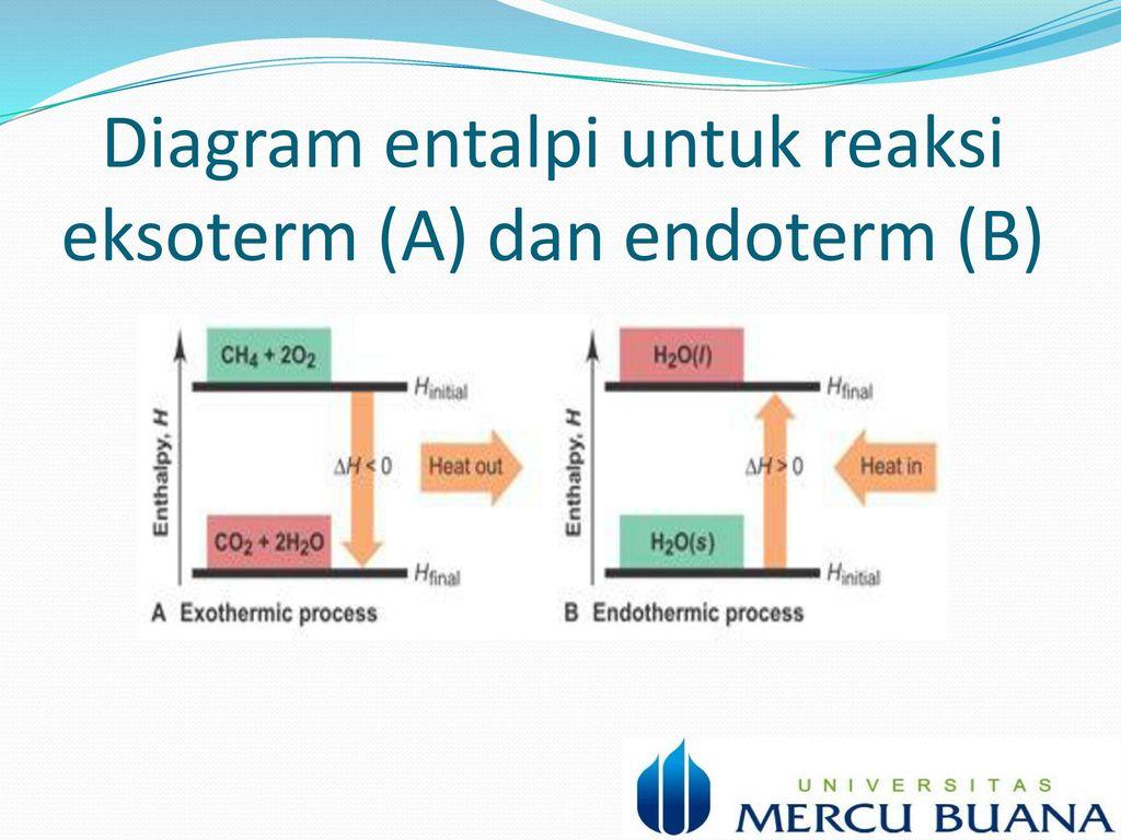 Kimia dan pengatahuan lingkungan industri ppt download 6 diagram entalpi untuk reaksi eksoterm a dan endoterm b ccuart Images