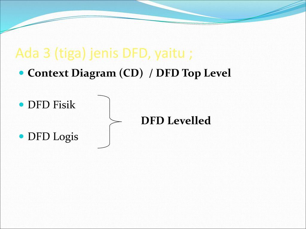 Data flow diagram dfd ppt download ada 3 tiga jenis dfd yaitu ccuart Gallery