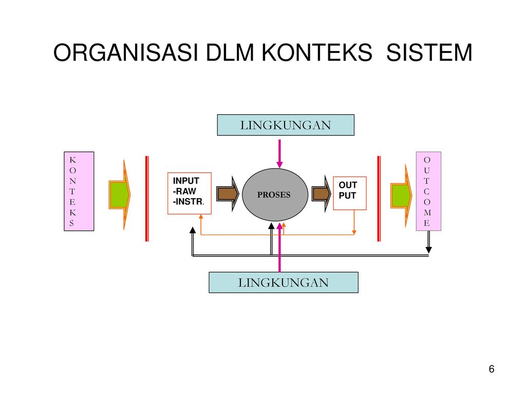 Ilmu organisasi sbg konsep dasar po ppt download organisasi dlm konteks sistem ccuart Gallery