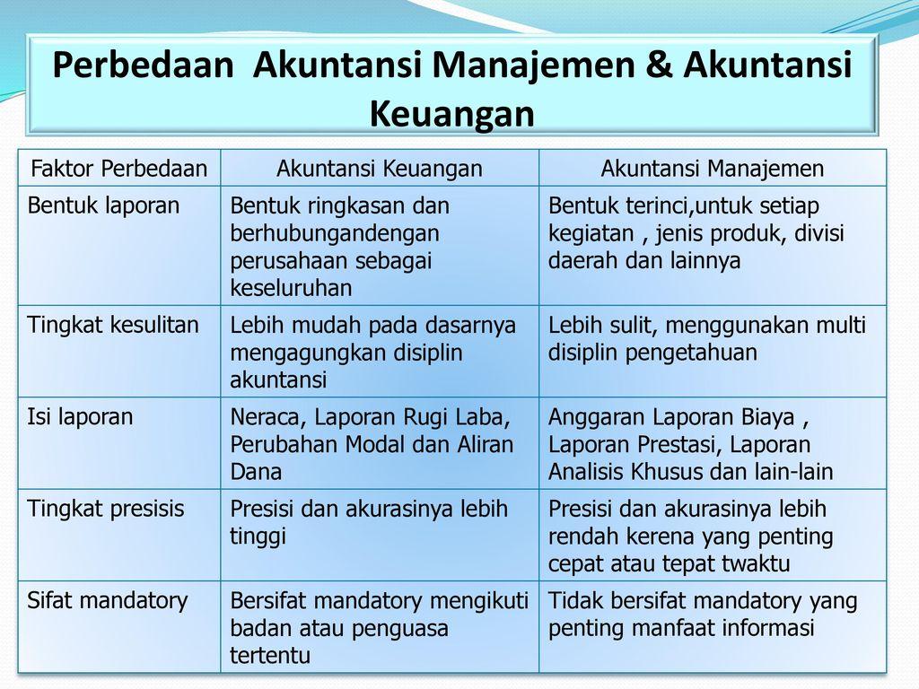 Pengantar Akuntansi Manajemen Ppt Download