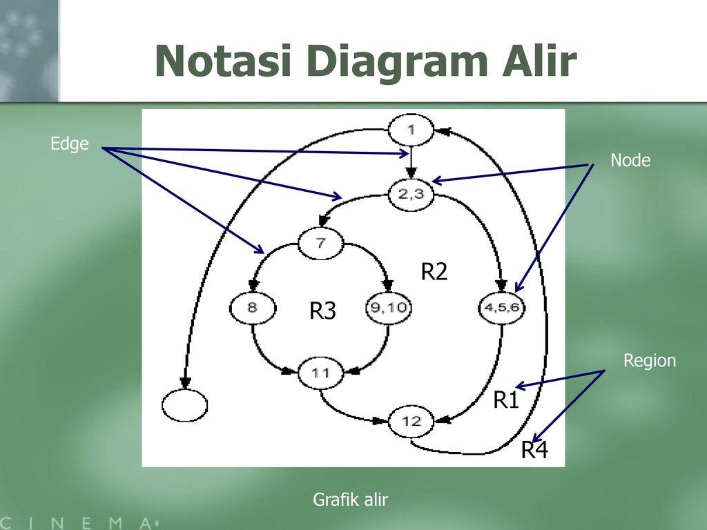 Testing program ppt download 10 notasi diagram alir edge node r2 r3 region r1 r4 grafik alir ccuart Choice Image
