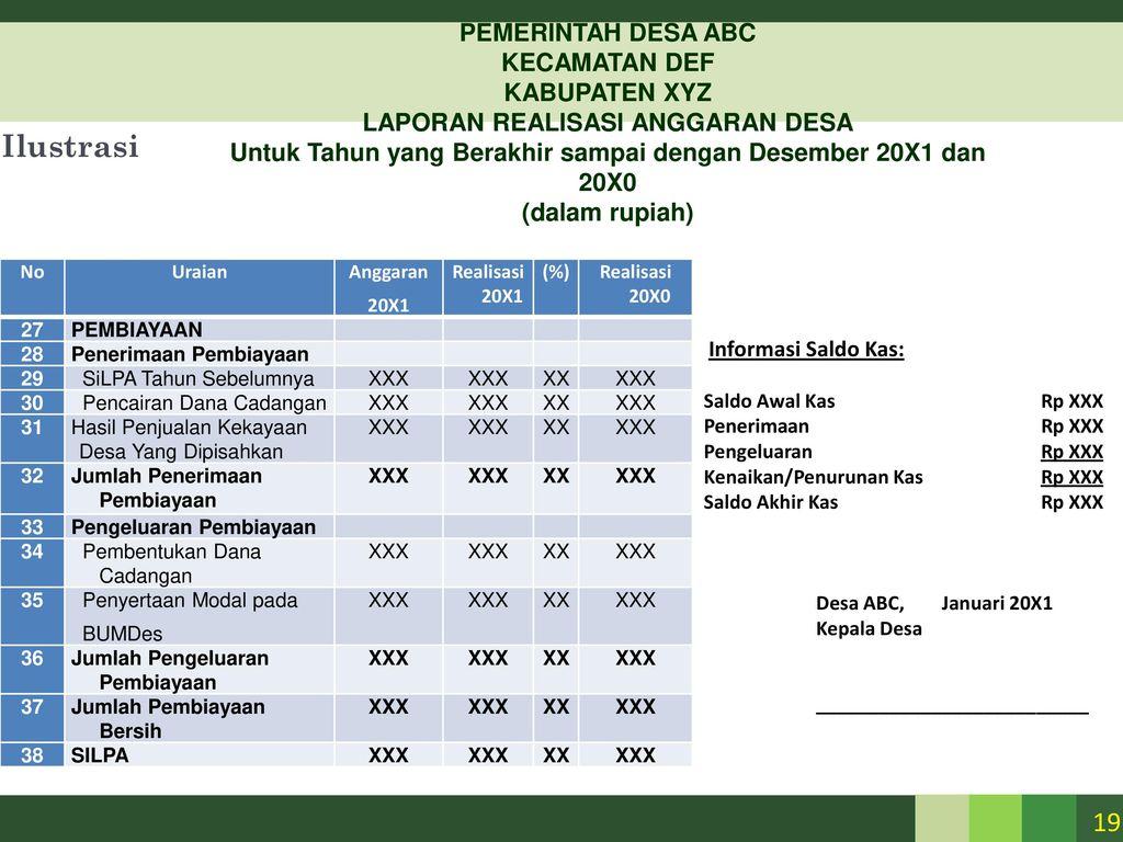 Draft Standar Pelaporan Keuangan Desa Ppt Download