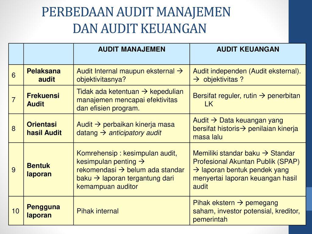 Audit Manajemen Asas Asas Manajemen Ppt Download