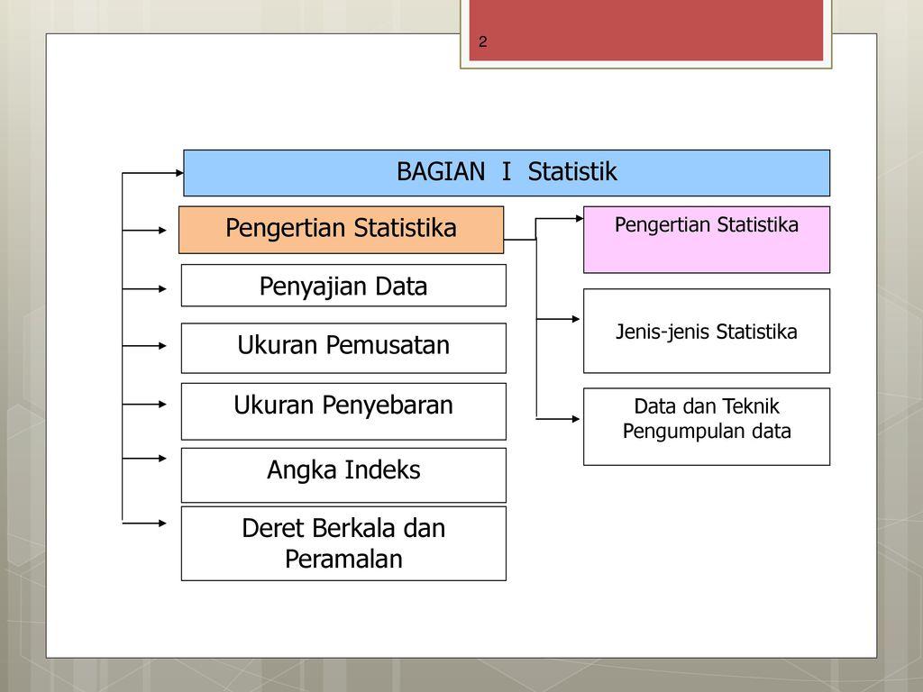Statistika Data Dan Teknik Pengumpulan Data Ppt Download