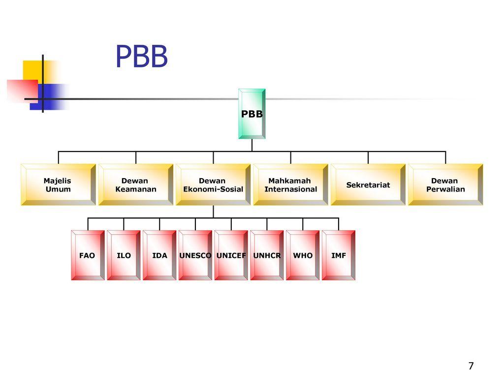 Organisasi Organisasi Ppt Download
