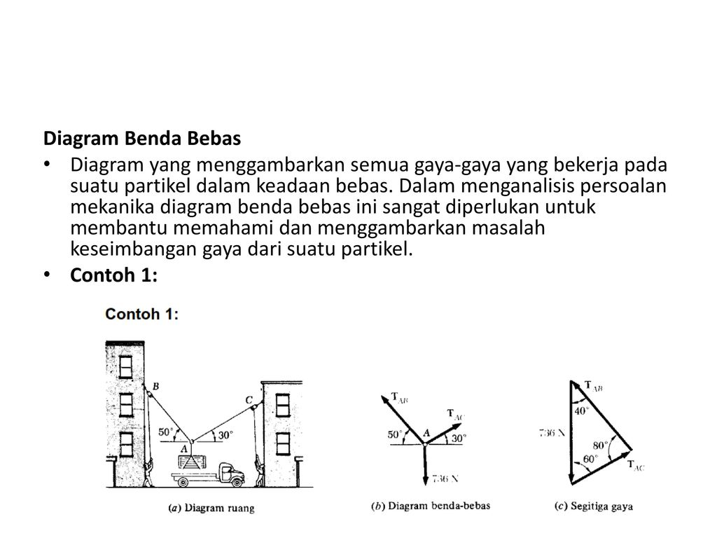 Kuliah iii konsep keseimbangan ppt download 15 diagram benda bebas ccuart Gallery