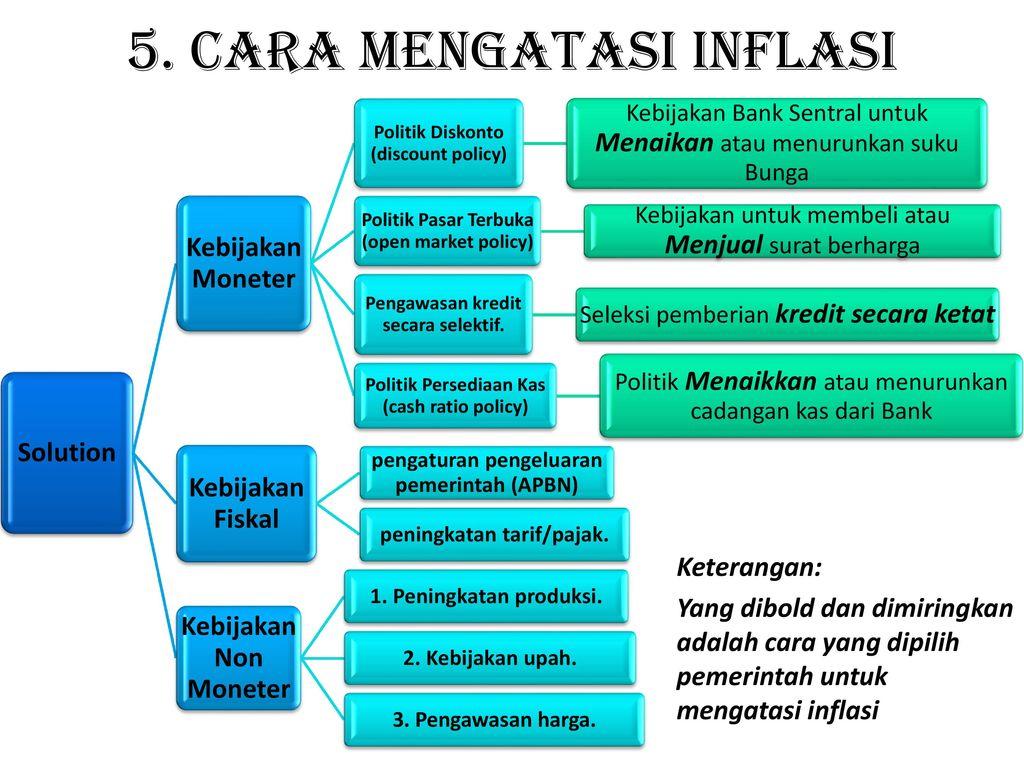 Cara Mengatasi Inflasi Dengan Kebijakan Moneter