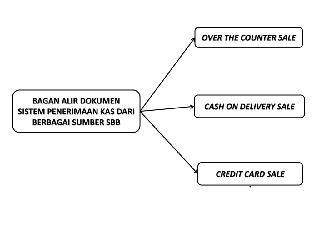Sistem akuntansi penerimaan kas ppt download bagan alir dokumen sistem penerimaan kas dari berbagai sumber sbb ccuart Gallery