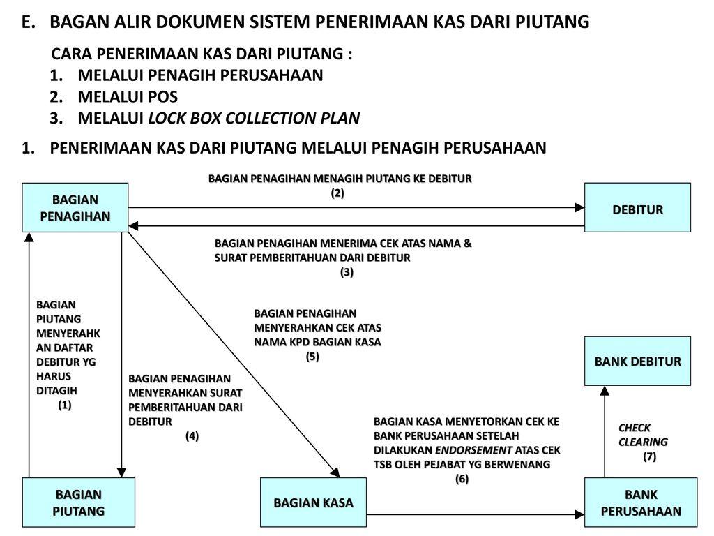 Sistem akuntansi penerimaan kas ppt download e bagan alir dokumen sistem penerimaan kas dari piutang cara penerimaan kas dari piutang ccuart Gallery