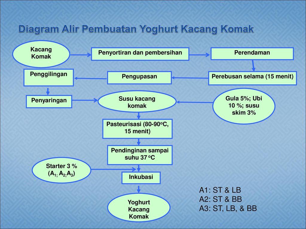 Laporan pkmp pembuatan yoghurt sinbiotik berbahan dasar susu kacang diagram alir pembuatan yoghurt kacang komak ccuart Image collections