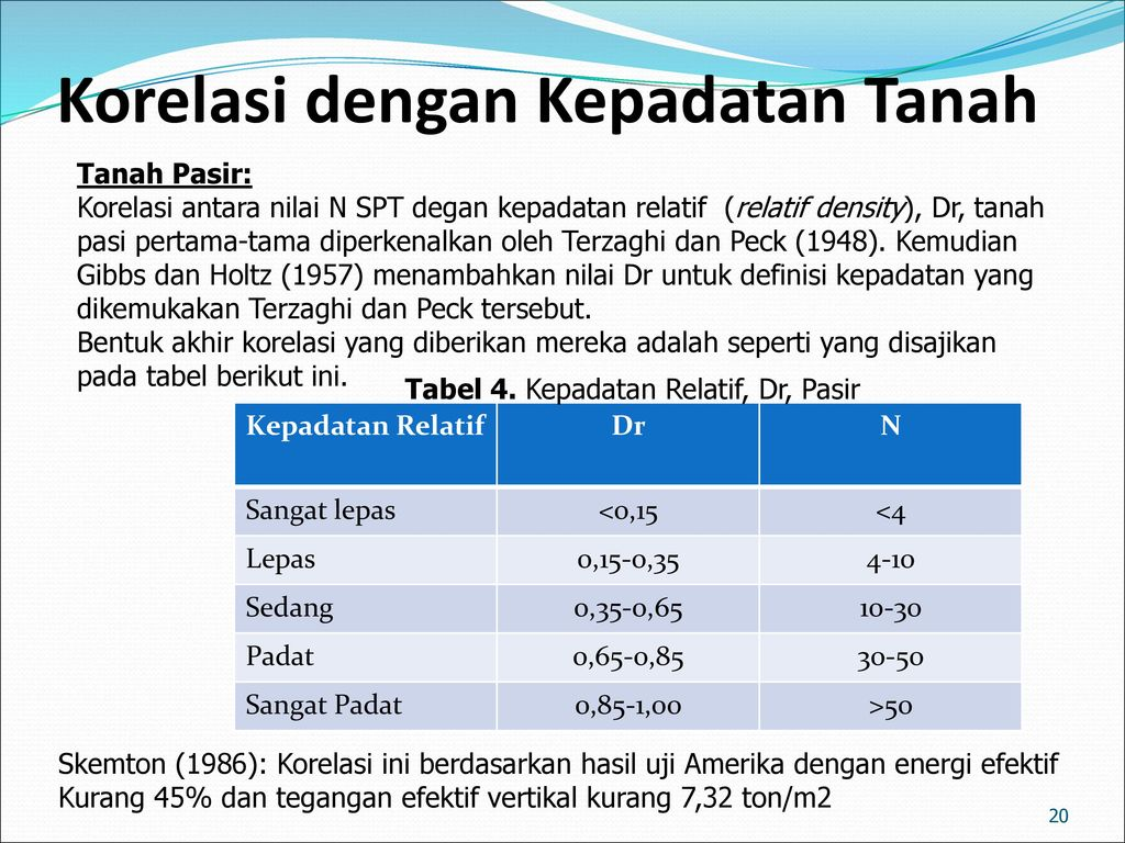 Standard Penetration Test Kita Ppt Download