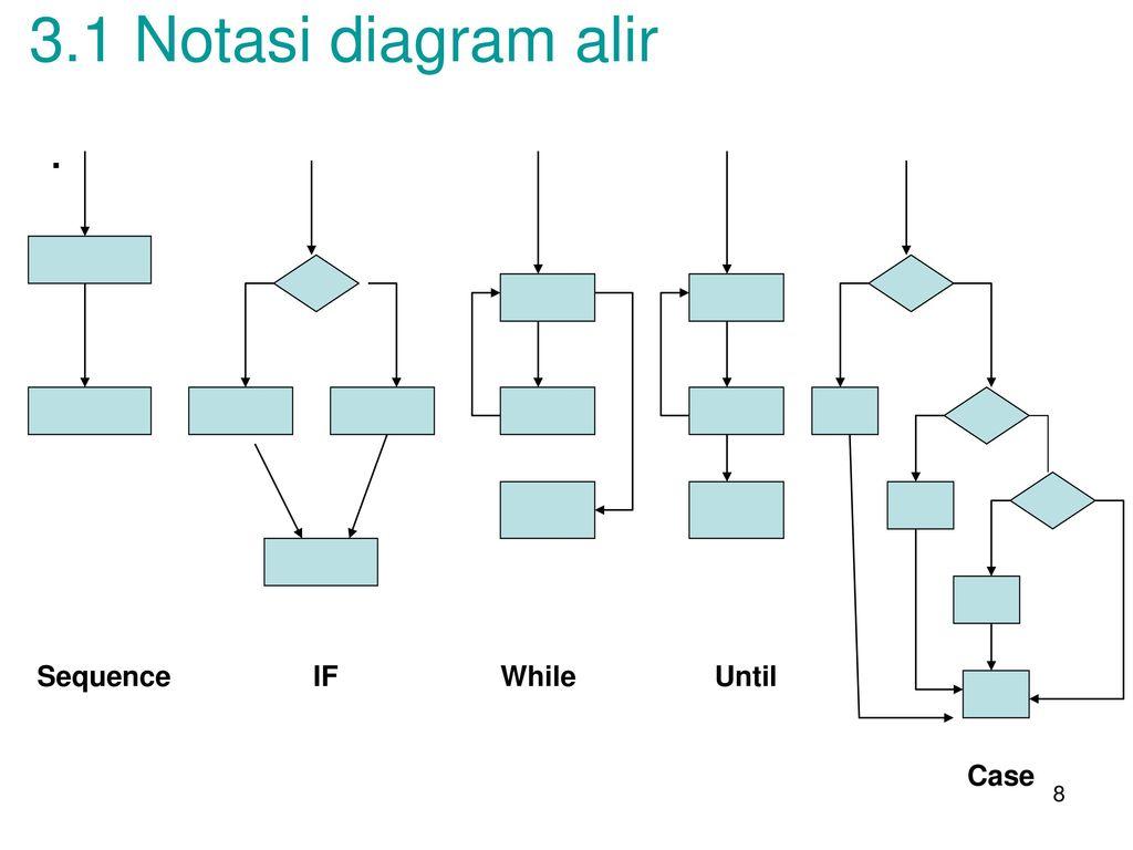 Pengujian perangkat lunak ppt download 8 31 notasi diagram alir sequence if while until case ccuart Choice Image