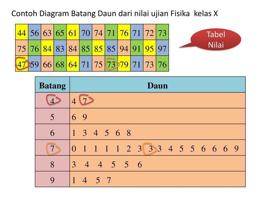 Anggota statistika deskriptif penyajian data dalam bentuk diagram contoh diagram batang daun dari nilai ujian fisika kelas x ccuart Image collections