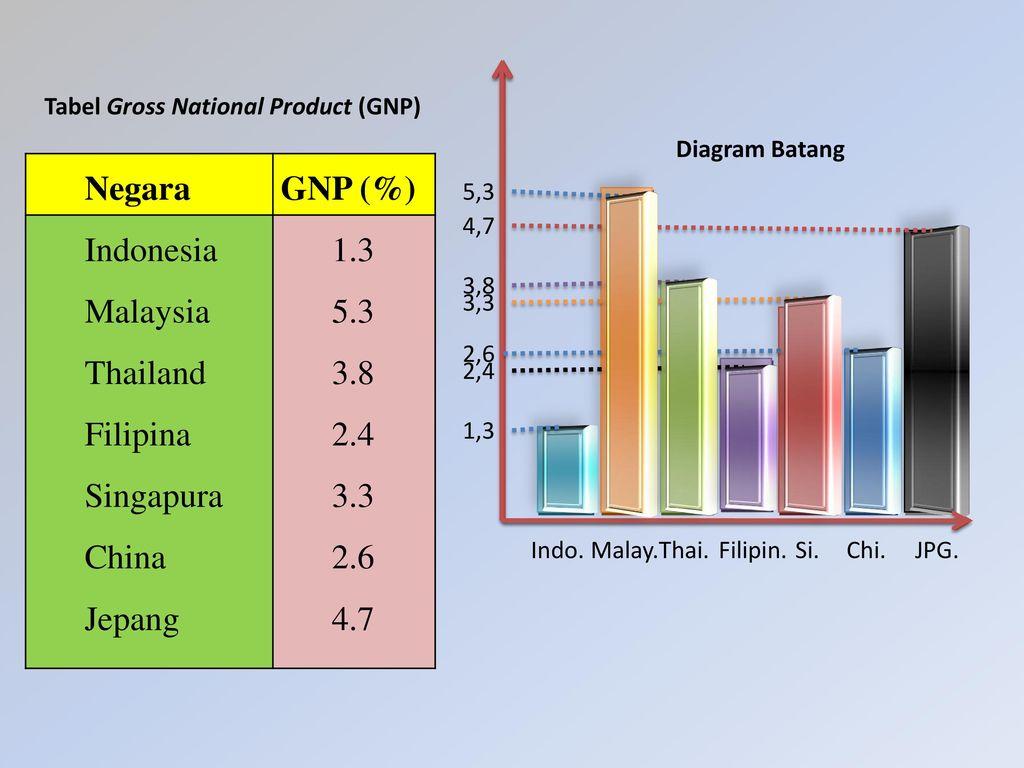 Anggota statistika deskriptif penyajian data dalam bentuk diagram negara gnp indonesia malaysia thailand filipina singapura china ccuart Gallery