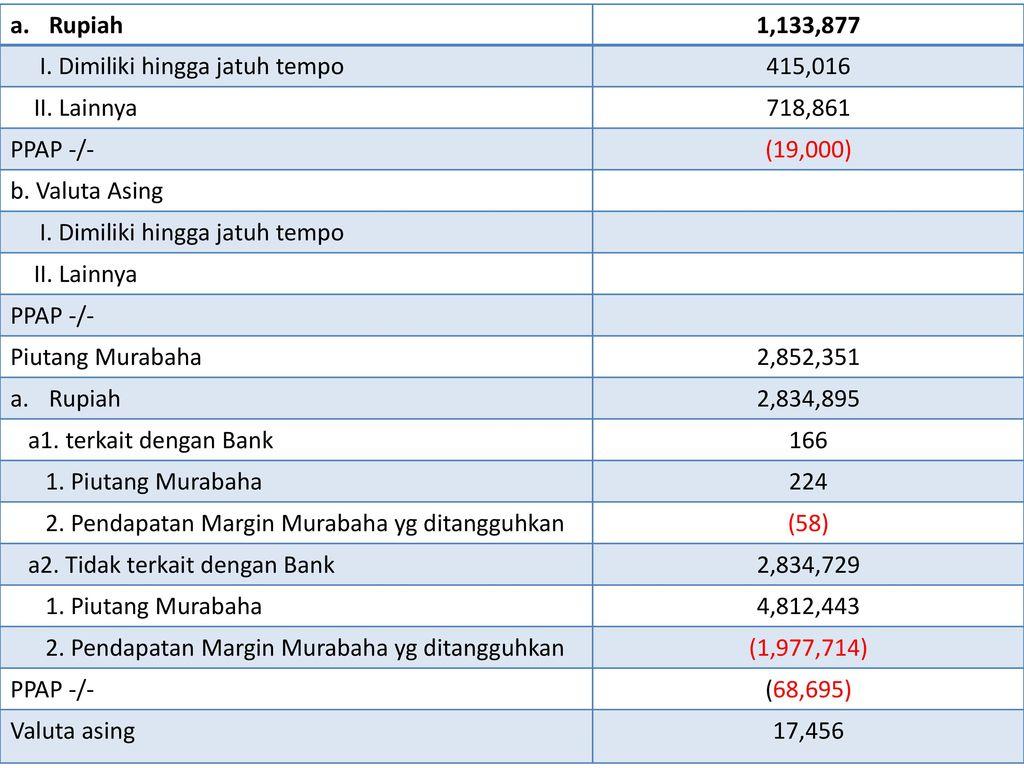 Laporan Keuangan Bank Bni Syariah Ppt Download