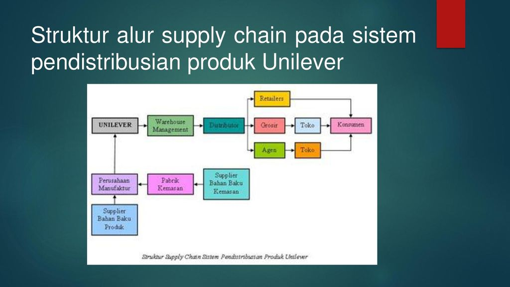 Supply Chain Management Di Pt Unilever Indonesia Ppt Download