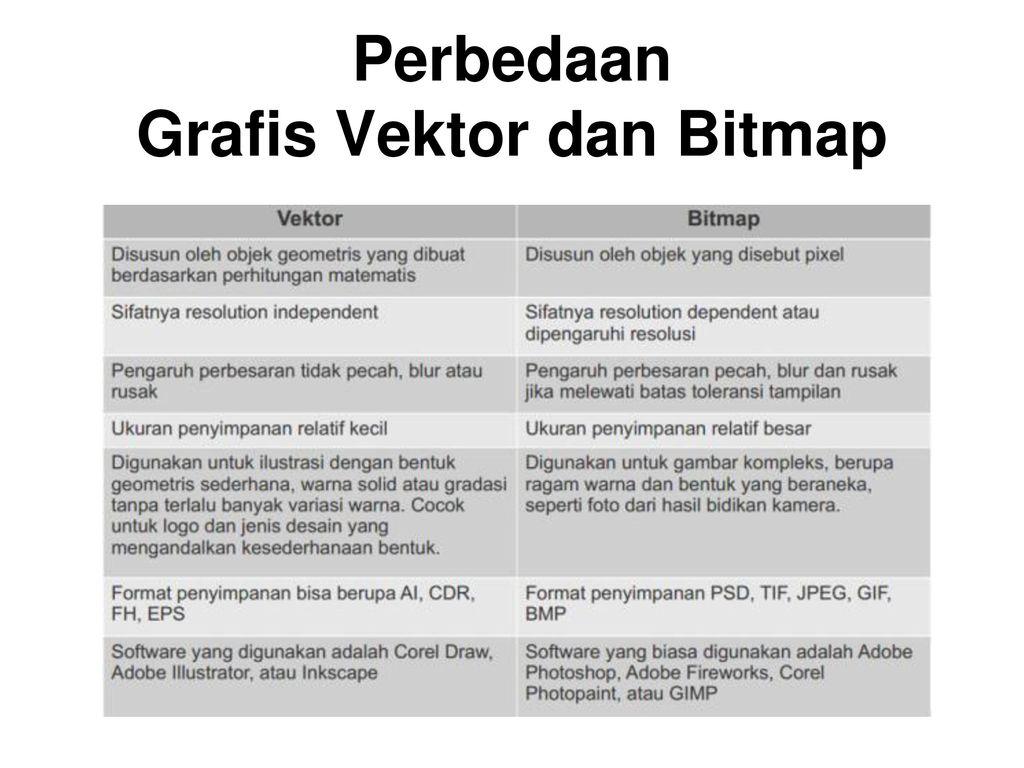Grafis Berbasis Vektor Dan Bitmap Ppt Download
