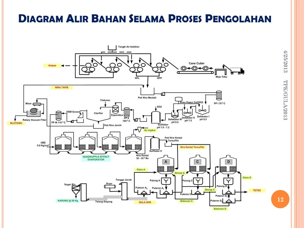 Tpk10teknologi gula 4252013 tpkgula ppt download diagram alir bahan selama proses pengolahan ccuart Image collections