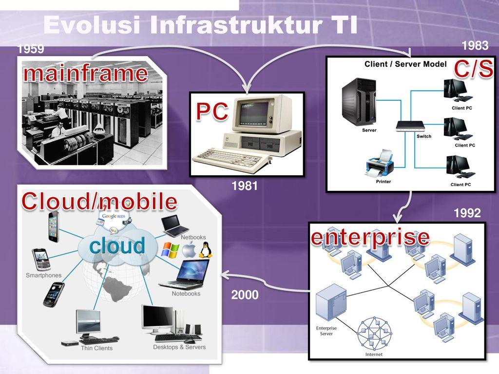 Hasil gambar untuk infrastruktur teknologi