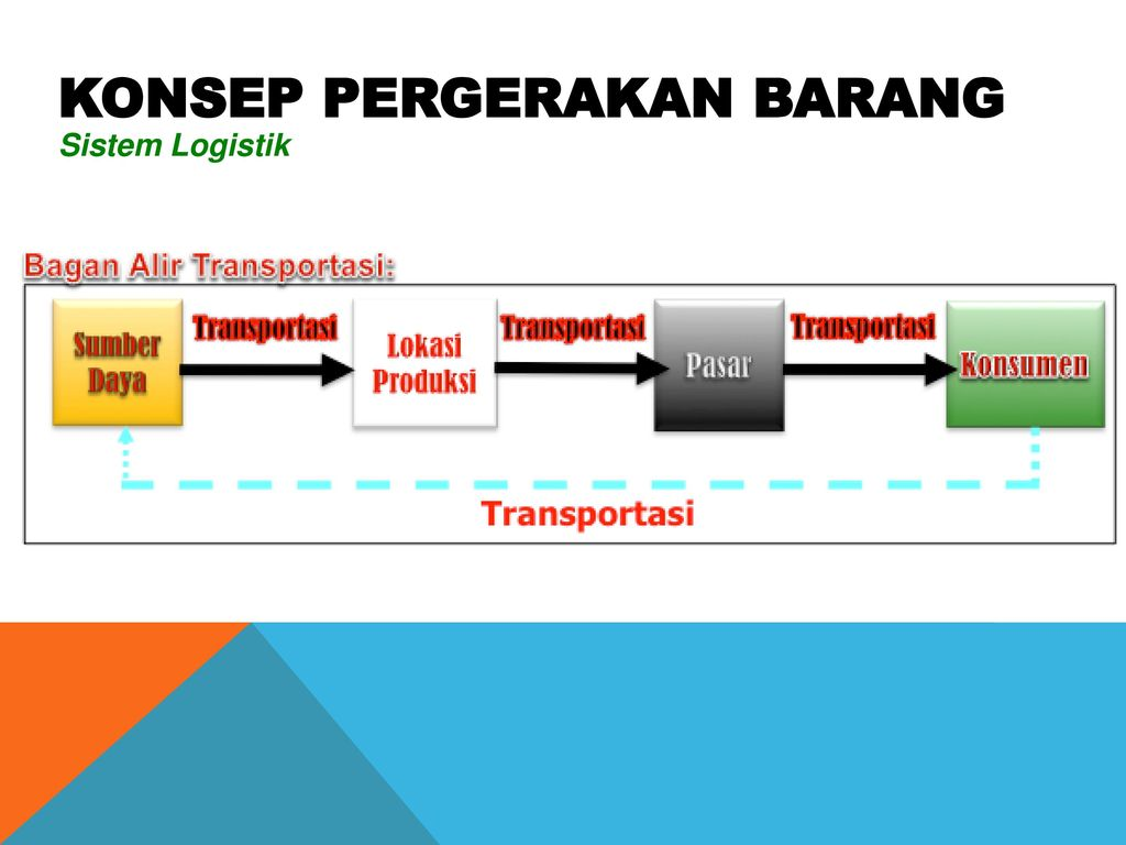 03 industri transportasi ppt download 3 konsep pergerakan barang ccuart Images