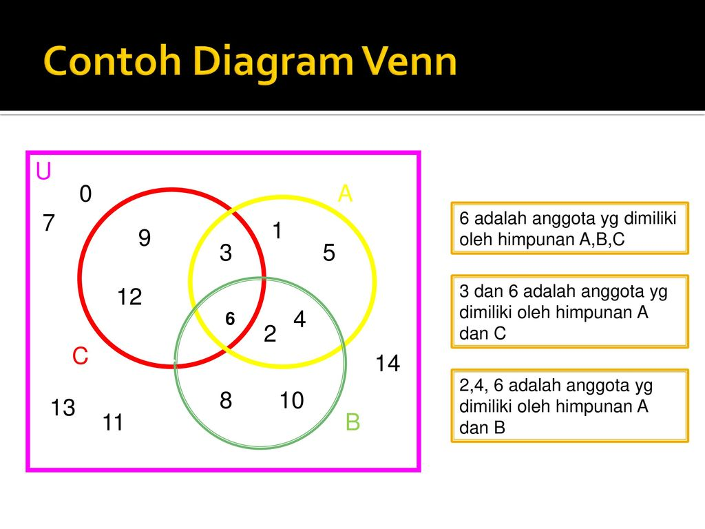 Pertemuan ke 1 himpunan ppt download contoh diagram venn a b c u ccuart Choice Image