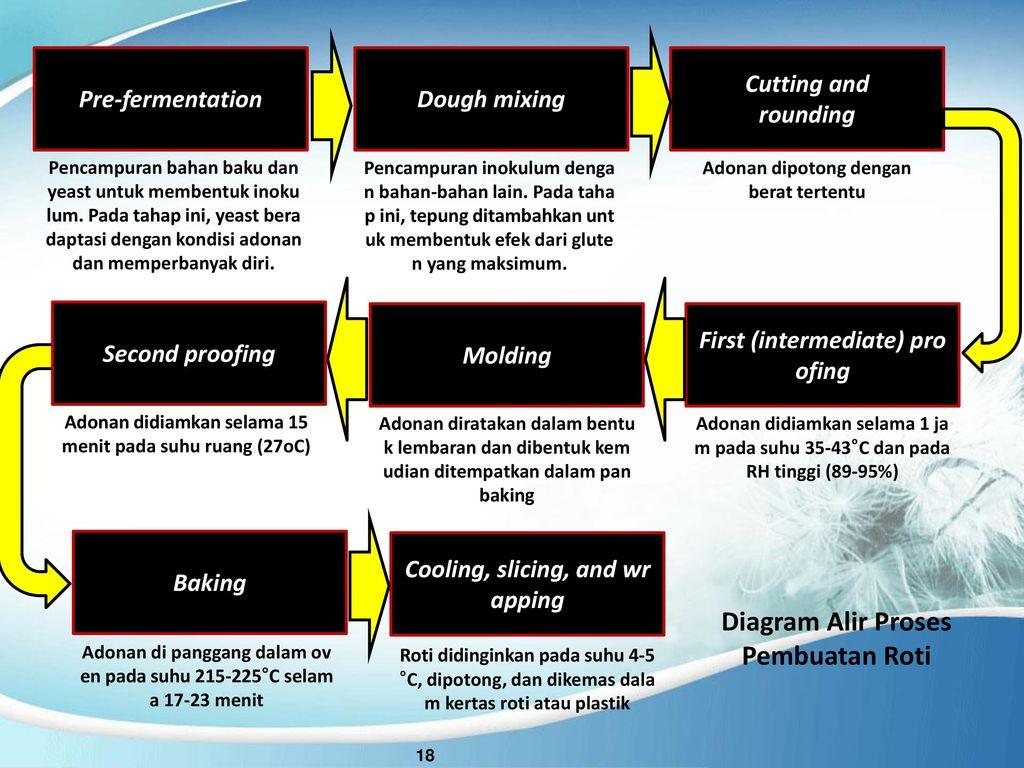 Fermentation enzyme technology ppt download diagram alir proses pembuatan roti ccuart Choice Image