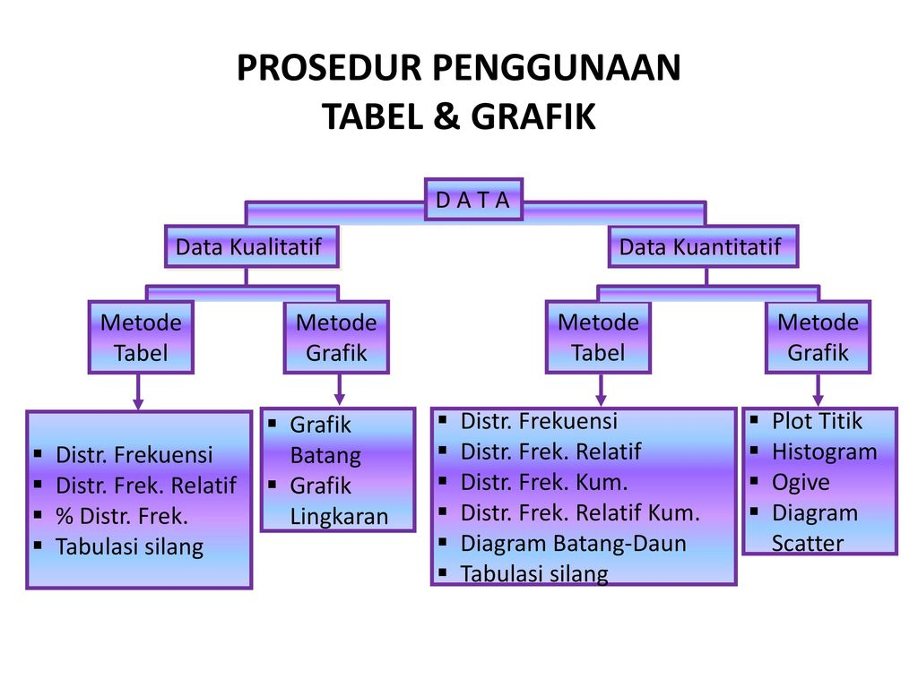 Penyajian data distribusi frekuensi ppt download prosedur penggunaan tabel grafik ccuart Image collections