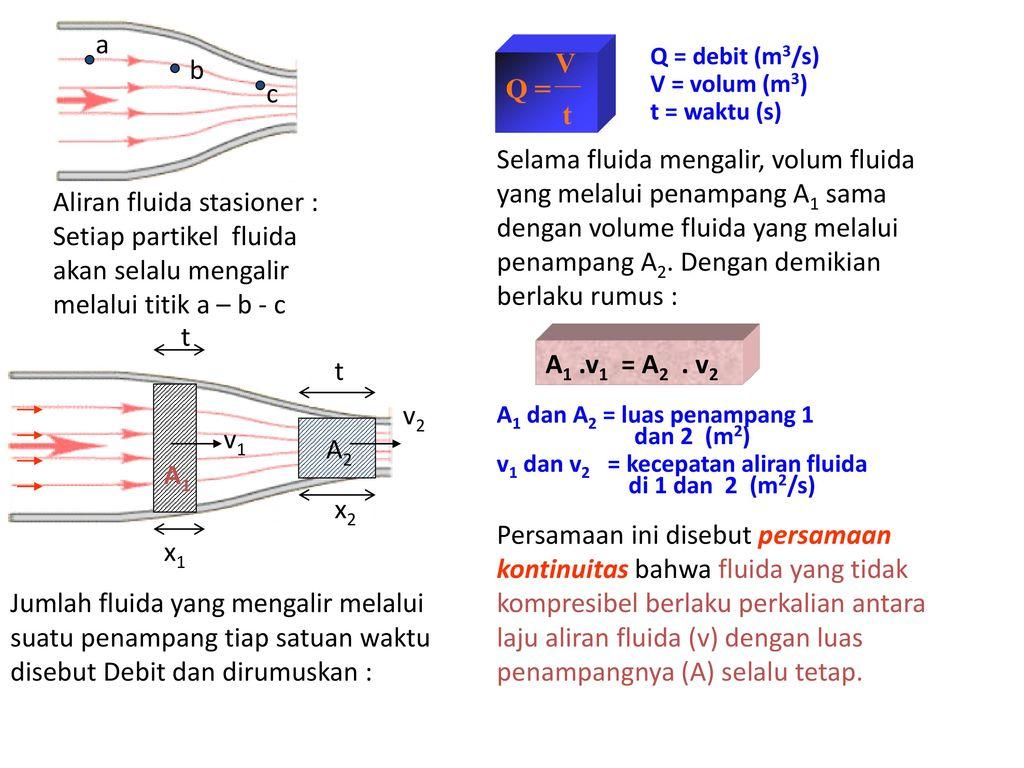 fluida dinamis