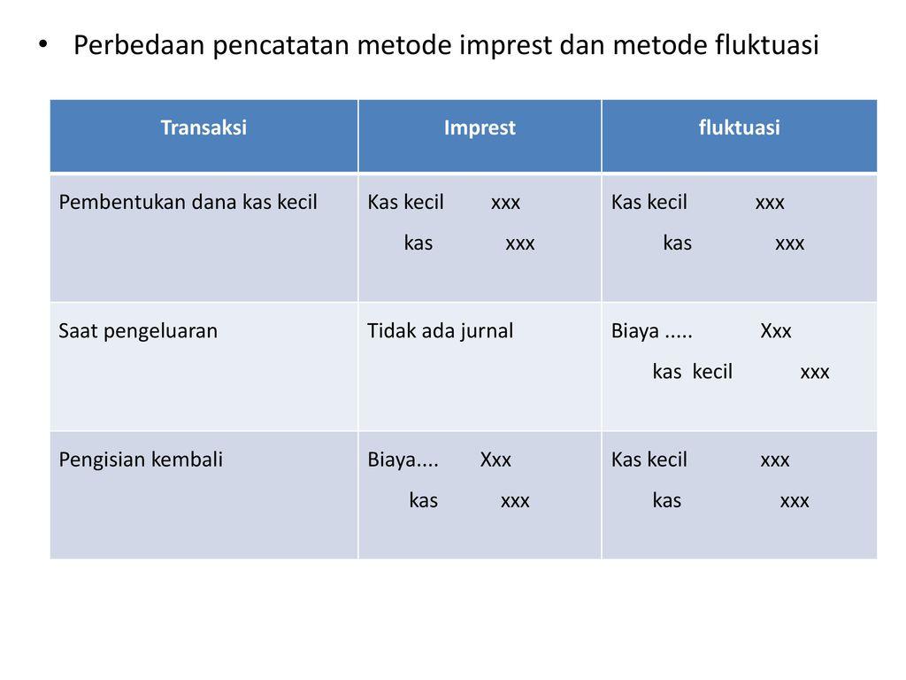 Pengendalian Intern Dan Akuntansi Untuk Kas Ppt Download
