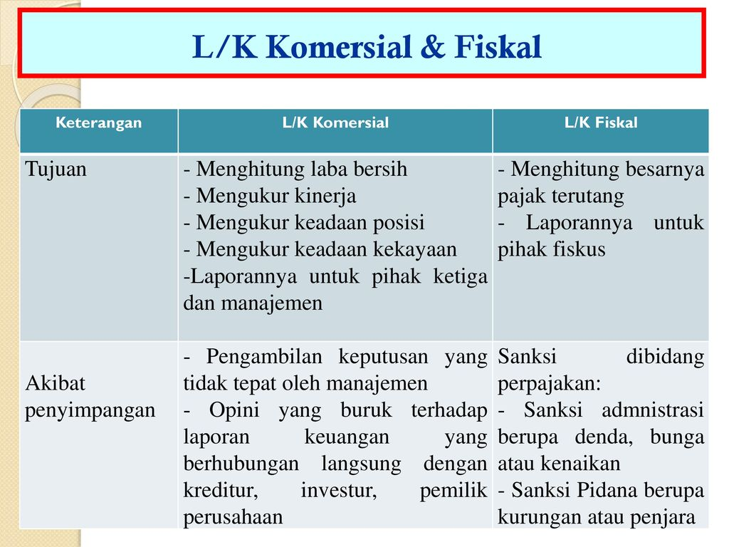 Contoh Laporan Keuangan Fiskal Dan Komersial Lengkap Kumpulan Contoh Laporan