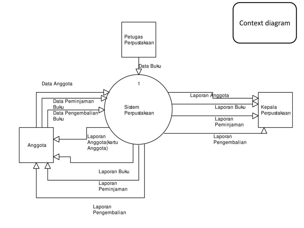 Diagram context perpustakaan circuit connection diagram data flow diagram book ppt download rh slideplayer info context diagram sistem perpustakaan contoh diagram context ccuart Images