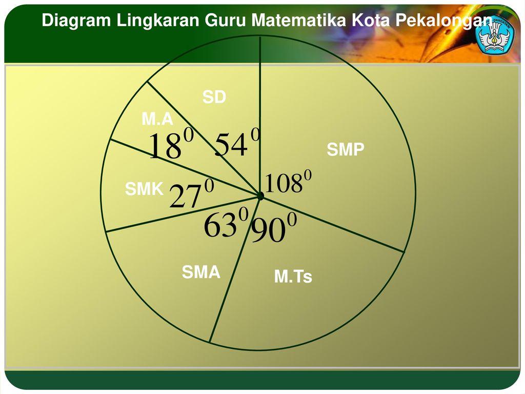 11022018 statistika pengertian statistik ppt download diagram lingkaran guru matematika kota pekalongan ccuart Image collections