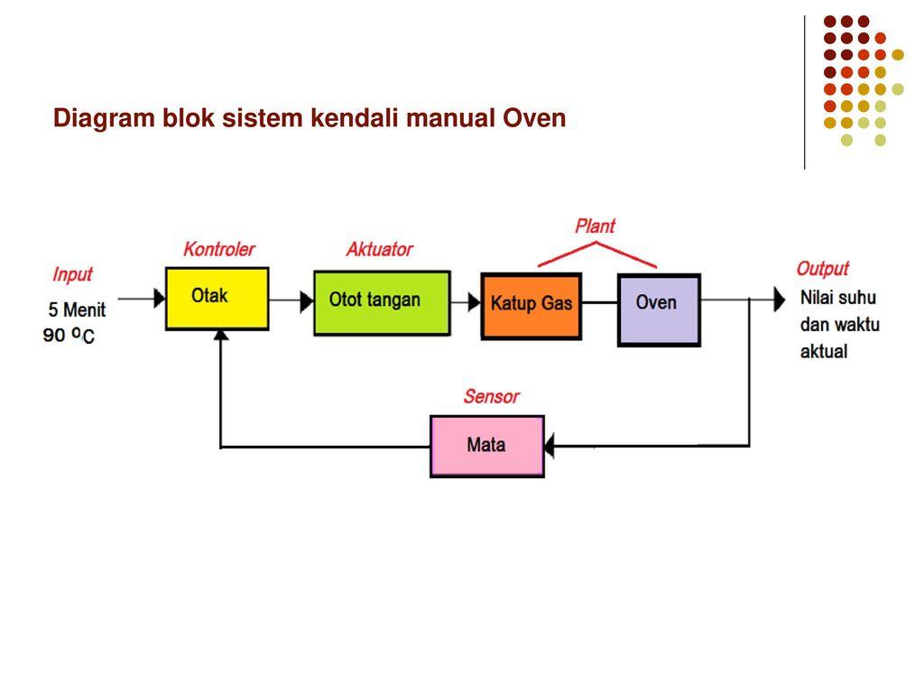Pendahuluan dasar sistem kendali ppt download 10 diagram blok ccuart Gallery