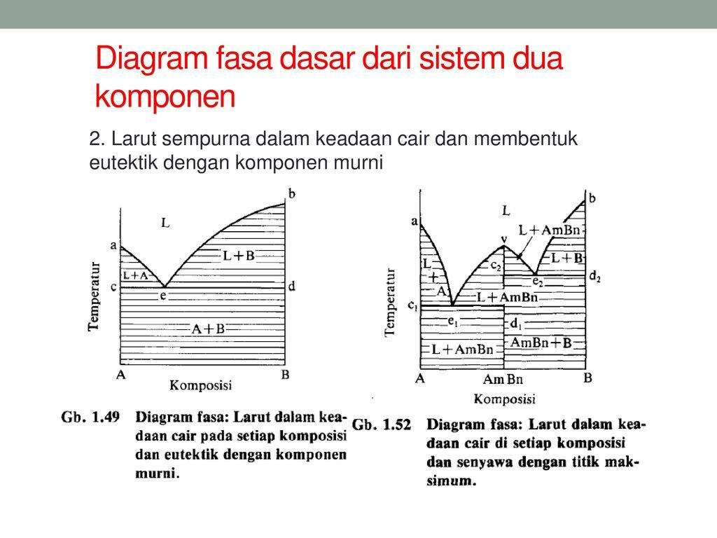 Diagram fasa phase diagram ppt download 29 diagram ccuart Gallery